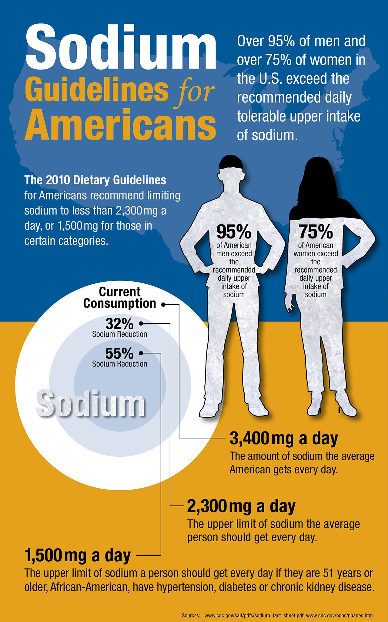 sodium intake Dietary sodium reduction is a cost-effective and efficient way to reduce cardiovascular disease in canada, it has been estimated that if the average sodium intake is decreased by 1840 mg a day, high blood pressure prevalence would decrease by 30.