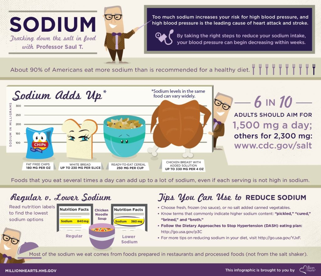 sodium infographic million hearts