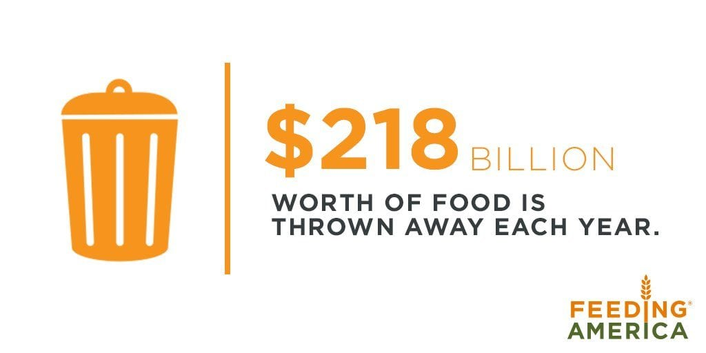 218 billion in food waste per year