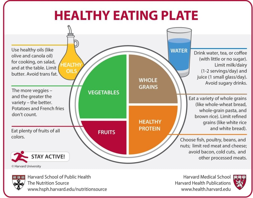 Harvard School of Public Health Healthy Eating Plate
